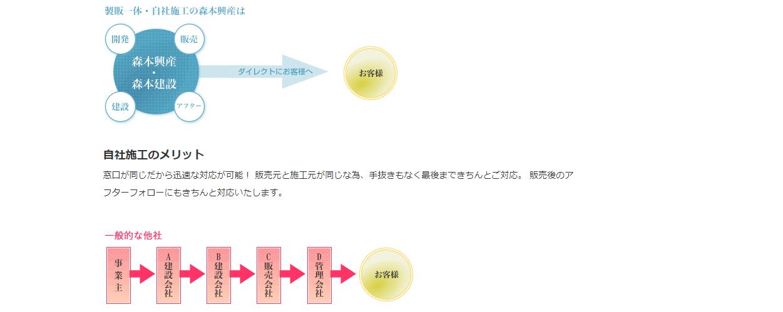 森本興産株式会社の画像3